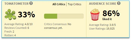 Massive discrepancy between audience and critics on Berry Gordy's The Last Dragon